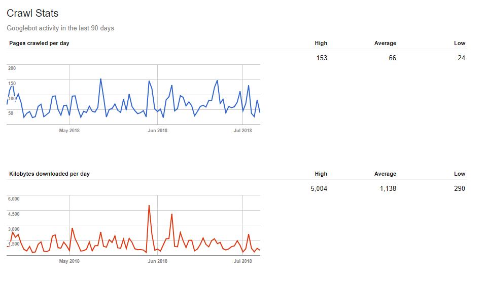 What is Googlebot? Crawl stats