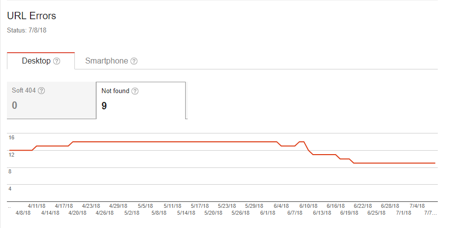 Googlebot crawl errors